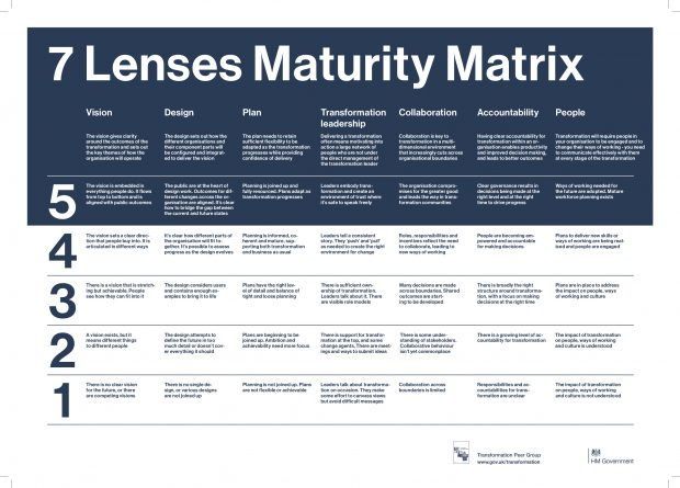 The 7 Lenses Maturity Matrix