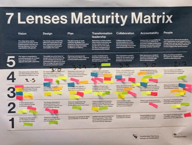 The 7 Lenses Maturity Matrix with post it notes stuck on the paper to indicate team members' scores