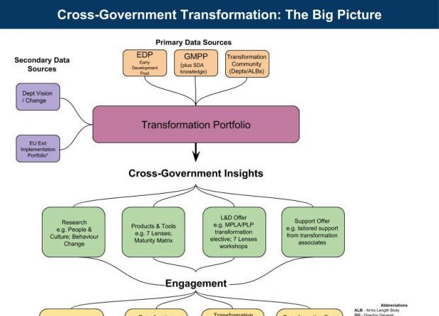 This infographic shows the bigger picture of the Cross-Government Transformation Team, chaired by the Transformation Peer Group. The diagram uses boxes and arrows to show how the primary data sources of the Early Development Pool, Government Major Projects Portfolio, and Transformation Community and secondary data sources of departmental vision and the EU Exit Implementation Portfolio feed into the development of the Cross-Government Transformation Portfolio. From this portfolio, Cross-Government Insights are produced and these inform different areas of work including research and insight, products and tools, learning and development, and the support offer. This feeds into wider engagement with the transformation community including both the Transformation Peer Group and Programme Board.