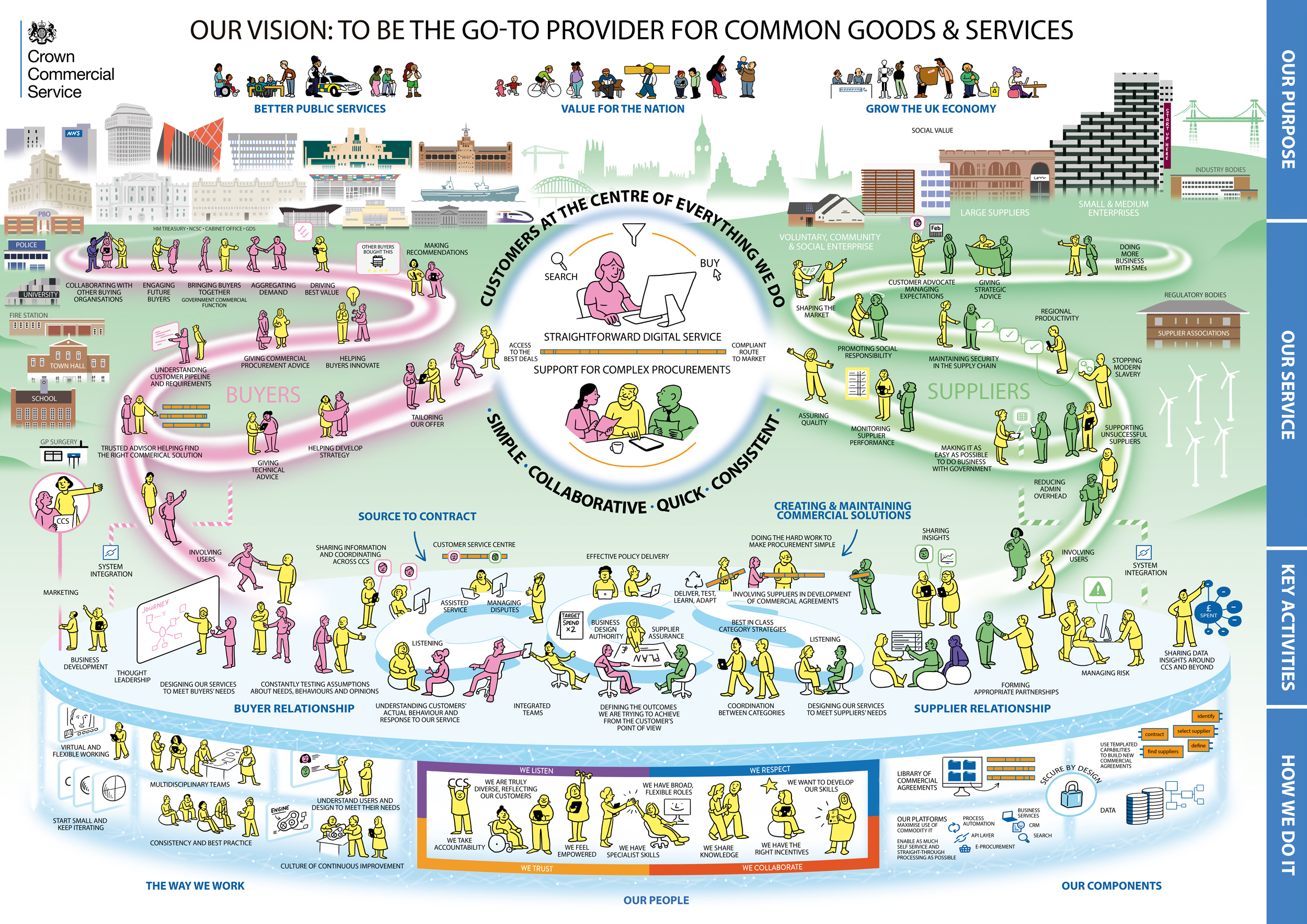 "A detailed cartoon, titled ""Our vision: to be the go-to provider for common goods & services."" In the centre is a drawing of people surrounded by the words ""customers at the centre of everything we do"" and ""simple - collaborative - quick - consistent."" To the left is a series of illustrations to depict buyers, including some with words describing them saying ""collaborating with other buying organisations"" ""making recommendations"" ""helping buyers innovate"" ""tailoring our offer"" and ""involving users"". To the right are pictures showing suppliers, including ones which say ""doing more business with SMEs"" ""shaping the market"" ""stopping modern slavery"" and ""making it as easy as possible to do business with government."" Along the bottom shows how CCS want to work to promote collaboration between buyers and suppliers, including drawings titled ""defining the outcomes we are trying to achieve from the customer's point of view"" ""doing the hard work to make procurement simple"" ""customer service centre"" and ""managing risk."" Underneath those sections is a series of drawings on ""Our people"" showing what it will be like to work in CCS, including ""virtual and flexible working"" ""we listen, we respect, we trust, we collaborate"" and ""secure by design."" For more detail, please contact the blog author."