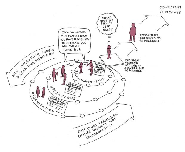 "A drawing of the IOPC framework. In the middle are three people in a circle saying 'self managed teams', there is a bigger circle enveloping it saying 'operations' and an even bigger one saying 'organisation'. There is an arrow leading from the teams to the organisation saying 'new operating models and learning flows back' and an arrow going the other way saying 'operating framework enables delivering, not constraining it'. There is a speech bubble joining the team and the operations people ""ok- so within this framework we have flexibility to operate as we think sensible."" Then there are two arrows going off the top right of the picture - the first says 'decision making as close to the service user as possible, the one after that saying 'consistent outcomes to the service user'. And in the top right it says ""Consistent Outcomes""."